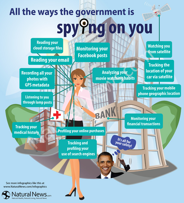 government spying The us government operates the largest and most advanced spying, surveillance, and data collection programs on the planet it's made up of multiple law enforcement and intelligence agencies, some of which operate in secret.
