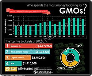 Biotech lobbying