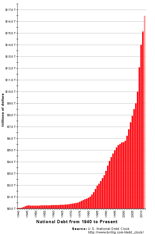 The coming EBT riots: What will happen when government entitlements stop? US National Debt Chart 2012