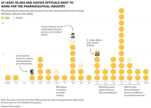 Washington Post: U S  Congress engineered DEA racket to