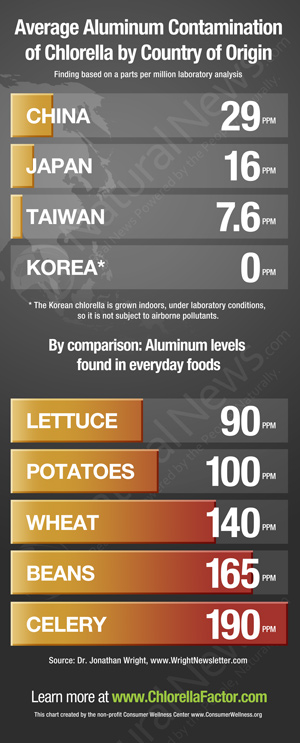 Aluminum-Contamination-Chlorella-Chart-3