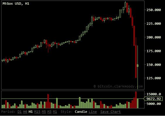 News amid bitcoin price