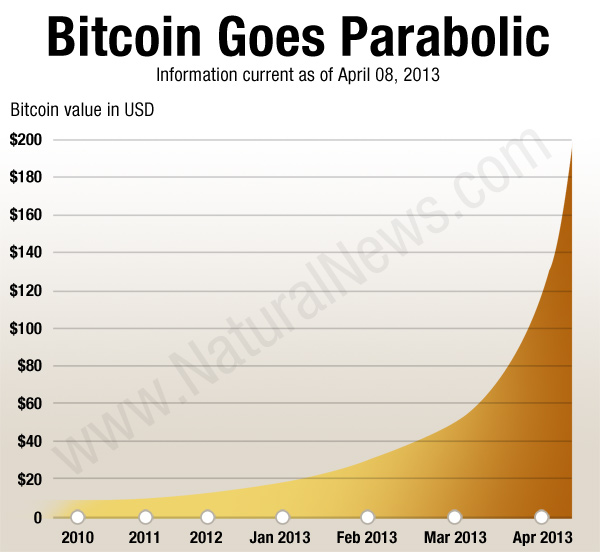 The bitcoin bubble: Why speculative bitcoin buy ins now point to a disastrous bitcoin crash Bitcoin Value Chart v3