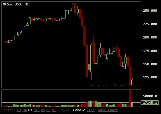 Top bitcoin exchange freezes, arbitrarily shuts down, proving you will not be able to get out of bitcoin when you want to BitcoinBullBear Live Bitcoin Chart 04 11 2013