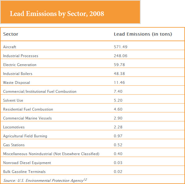 [Chart-Lead-Emissions-by-Sector-2008]