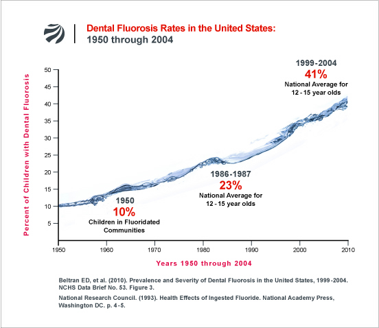 [Dental-Fluorosis-Rates-US-1950-2004]
