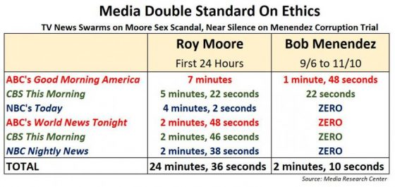 """Media-Double-Standards-on-Ethics-Menendez-Trial The corporate-controlled media has been weaponized against America… """"disinfo dictatorship"""" seeks to replace all FACTS with FICTIONS Opinion [your]NEWS"""