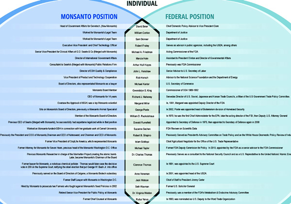 Genetically Modified Organisms (GMO) Monsanto-FDA-600