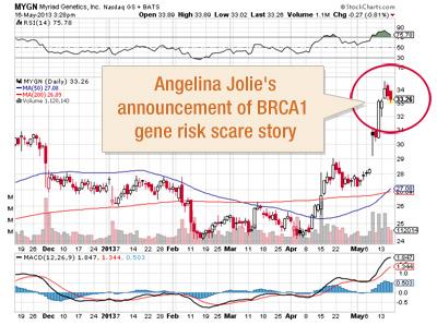 http://www.naturalnews.com/images/StockCharts-Myriad-Genetics-Angelina-Jolie-Spike.jpg