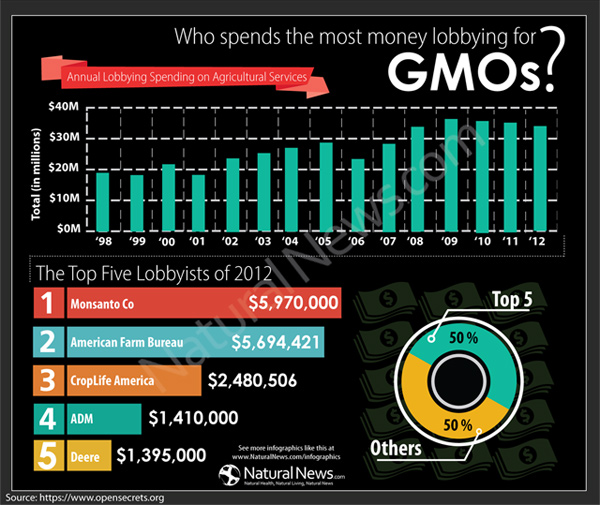Over $30M spent last year on lobbying to keep GMOs hidden in foods  Who Spends the Most Money Lobbying GMOs 2012 600