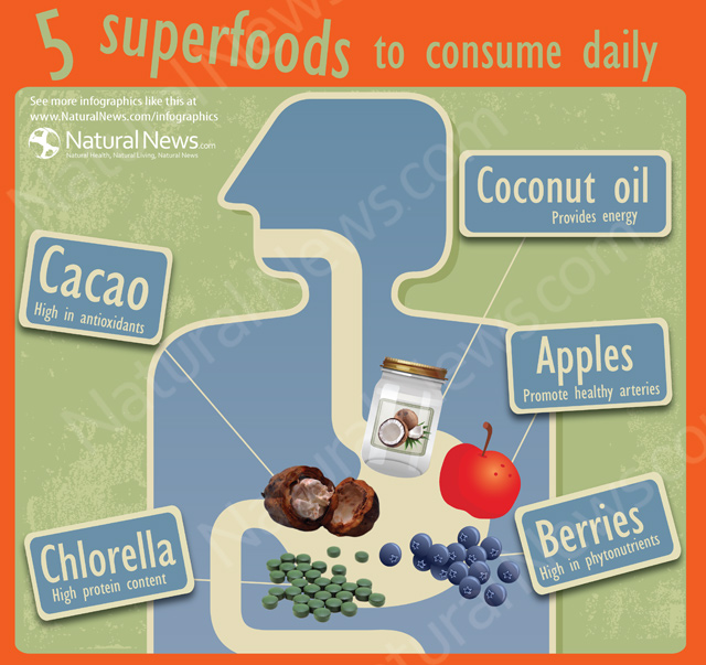 Five Superfoods to Consume Daily