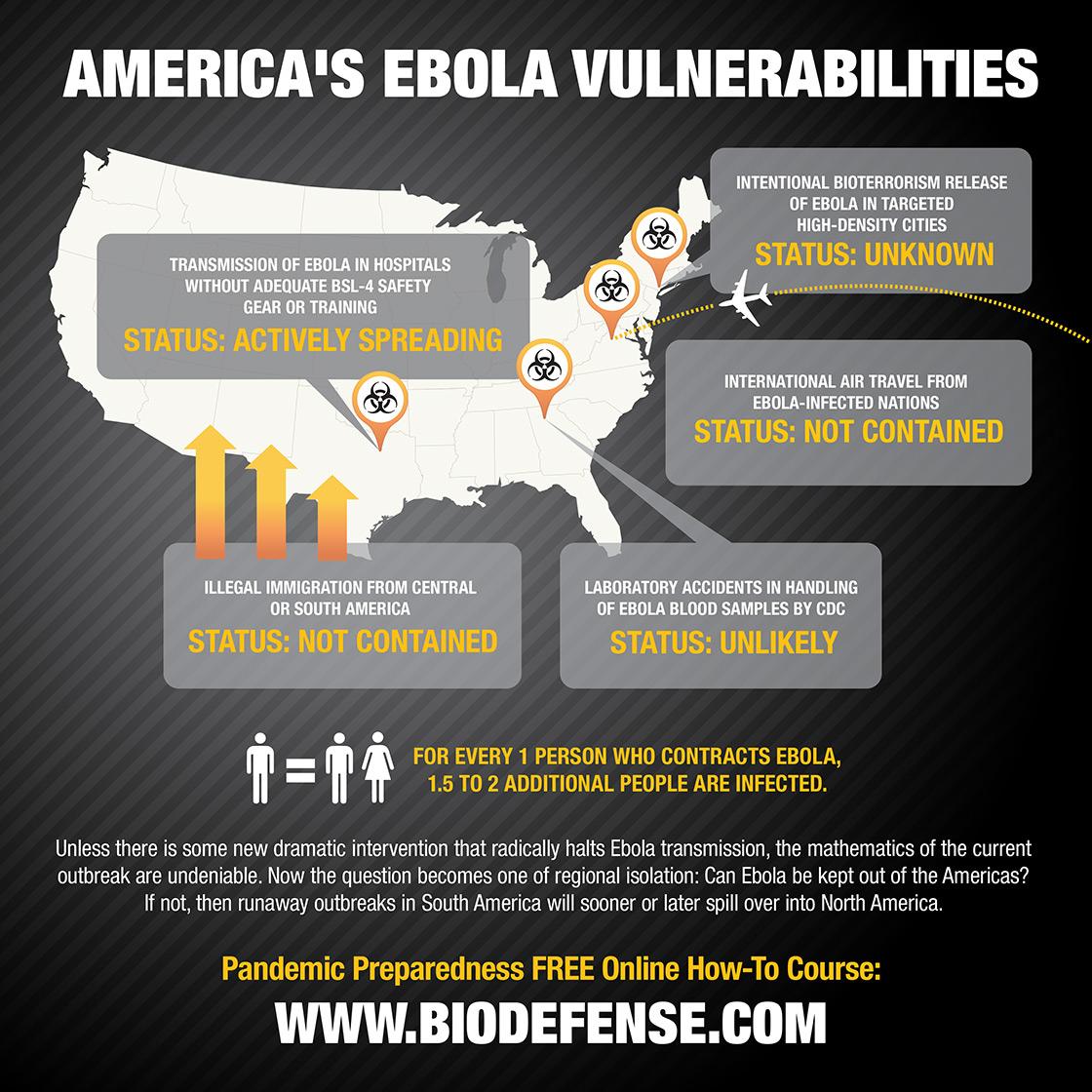 America's Ebola Vulnerabilities