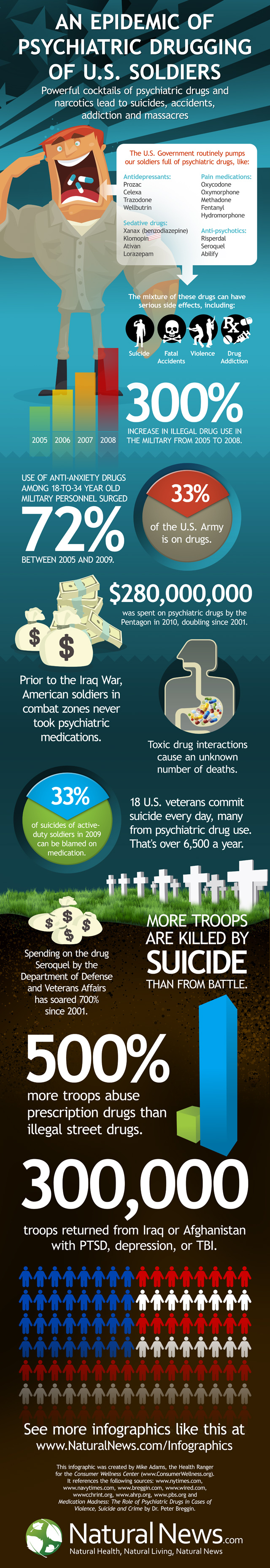 An Epidemic of Psychiatric Drugging of U.S. Soldiers by The Health Ranger
