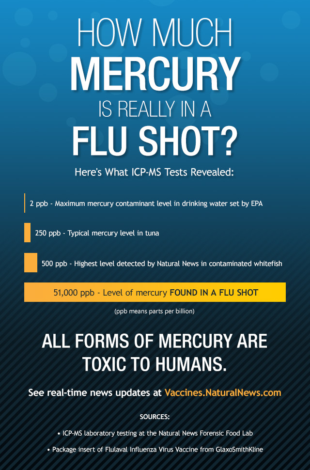 How Much Mercury is Really in a Flu Shot?