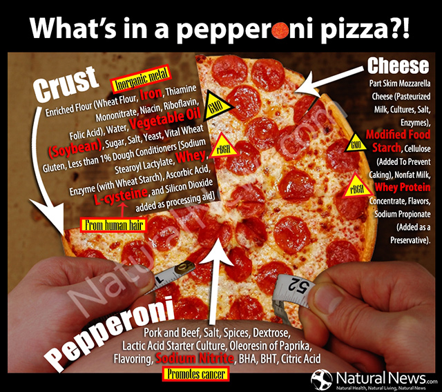 What's in a Pepperoni Pizza?!
