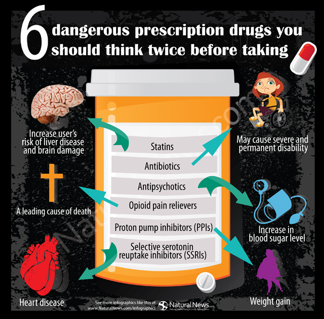 Six Dangerous Prescription Drugs You Should Think Twice Before Taking