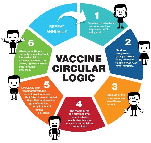 Vaccine Circular Logic