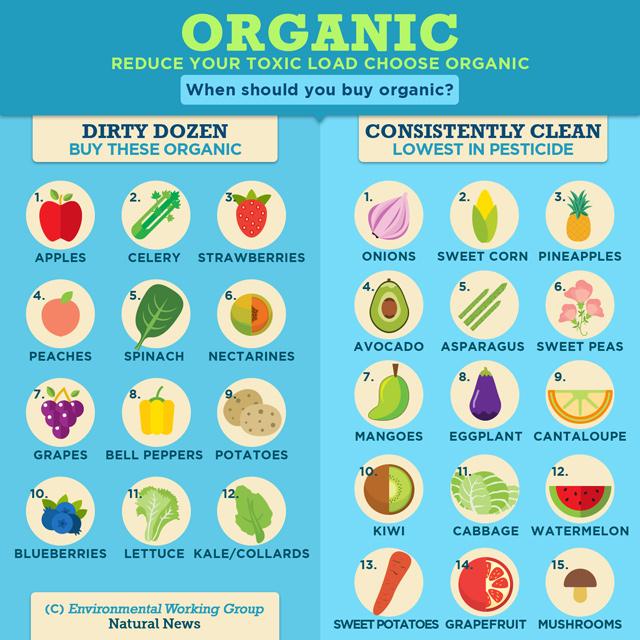 When Should You Buy Organic?