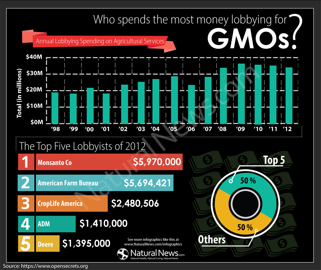 Who Spends the Most Money Lobbying GMOs?