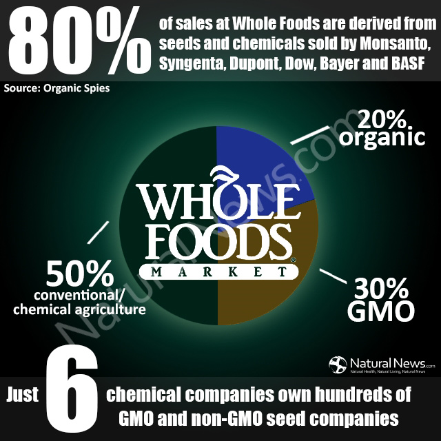 80% of sales at Whole Foods are derived from...