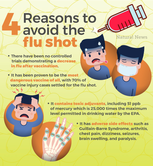4 rational reasons to avoid the flu shot and what to do instead to protect your health 4-Reasons-To-Avoid-the-Flu-Shot