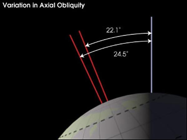 changes-in-earths-solar-orbit-and-axial-tilt-1.jpg