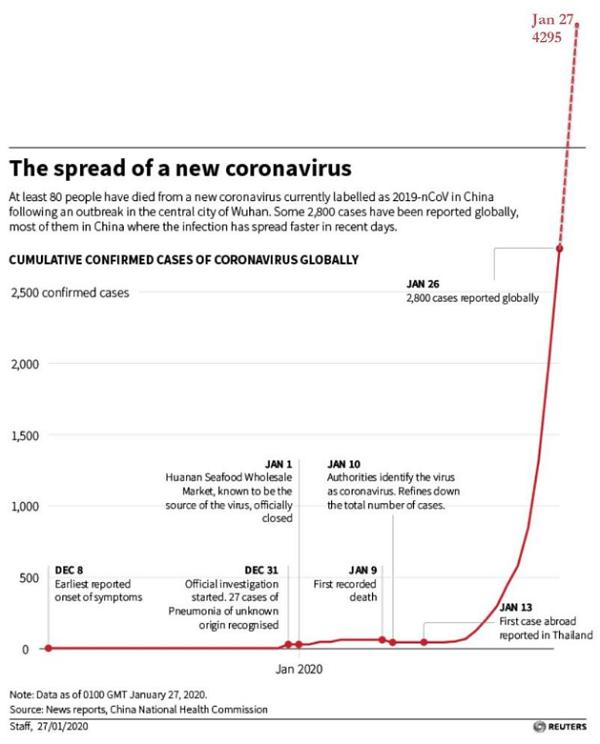 CoV UPDATE - Coronavirus Cover-Up Begins plus MORE Coronavirus-spread-chart-reuters