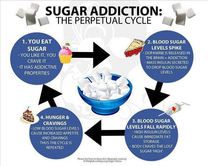 Image: Sugar named 'most addictive and dangerous substance' of our time; worse than cigarettes and alcohol