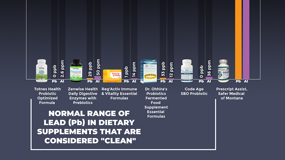 Image: CWC Labs releases heavy metals test results for FIVE more popular probiotics supplements, revealing near-zero lead levels