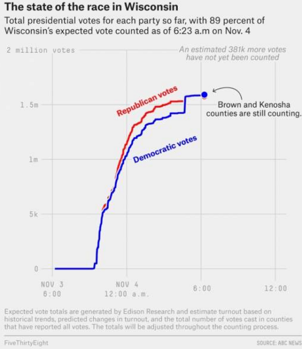 "Image: System ""glitch"" in Wisconsin swapped Trump votes with Biden's, giving Biden a spontaneous ""win"""