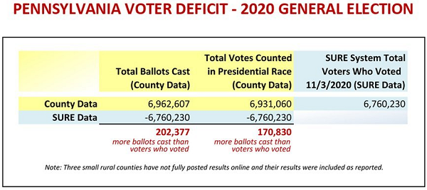 Image: Pennsylvania certified more than 200,000 fraudulent votes