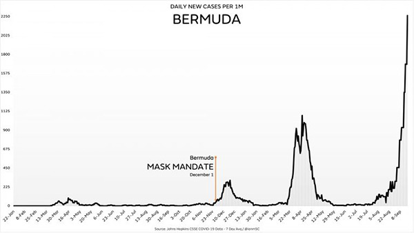 Image: Bermuda sees 5,600% increase in covid after pushing vaccines and masks